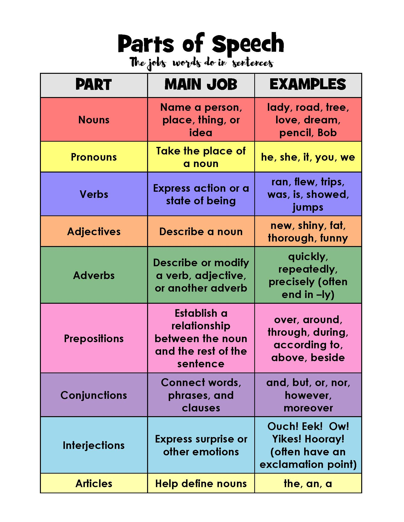 Parts Of Speech Activities