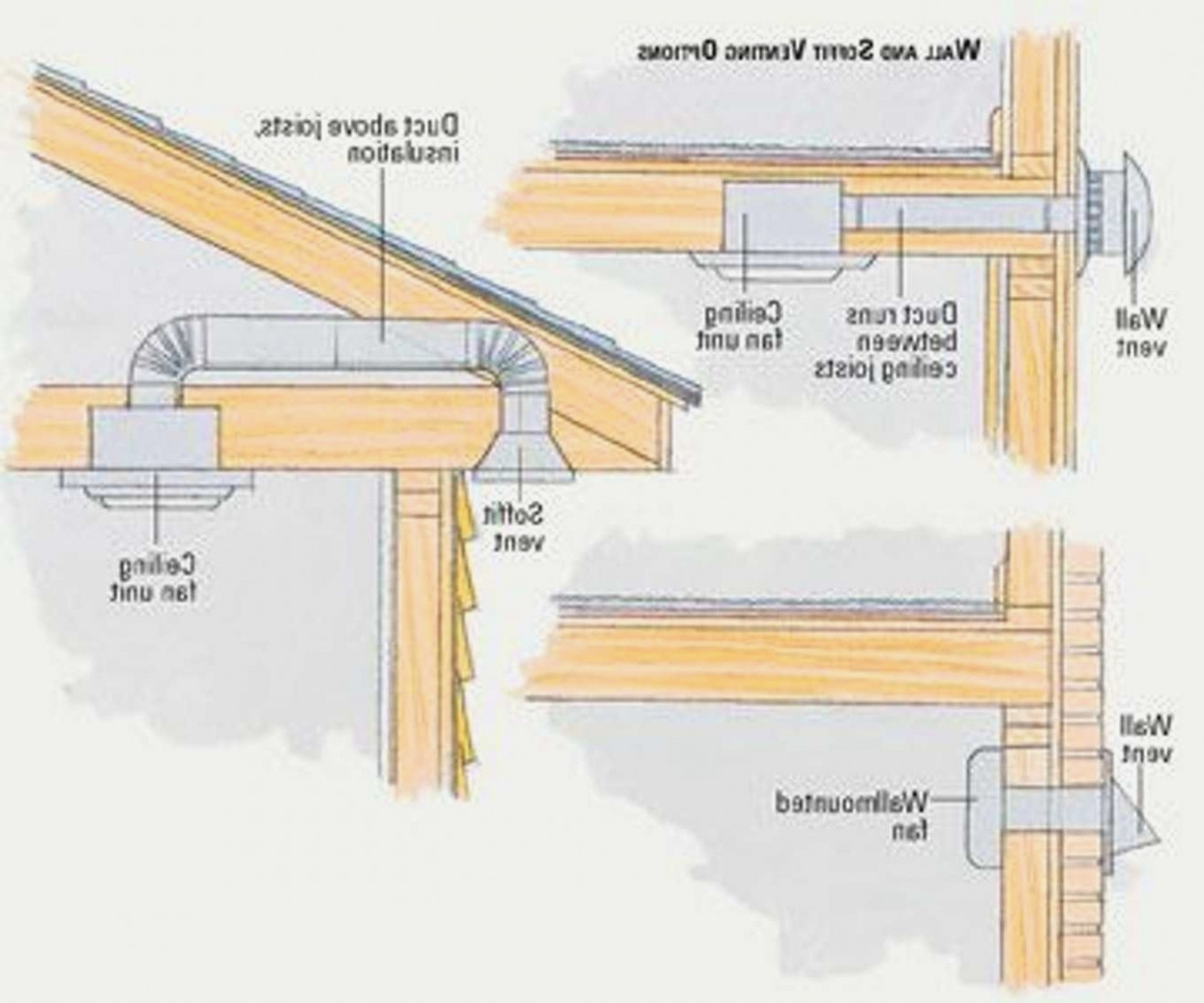 Bathroom Exhaust Fan Venting Outside Via Soffit Exhaust Fans Ideas Layjao