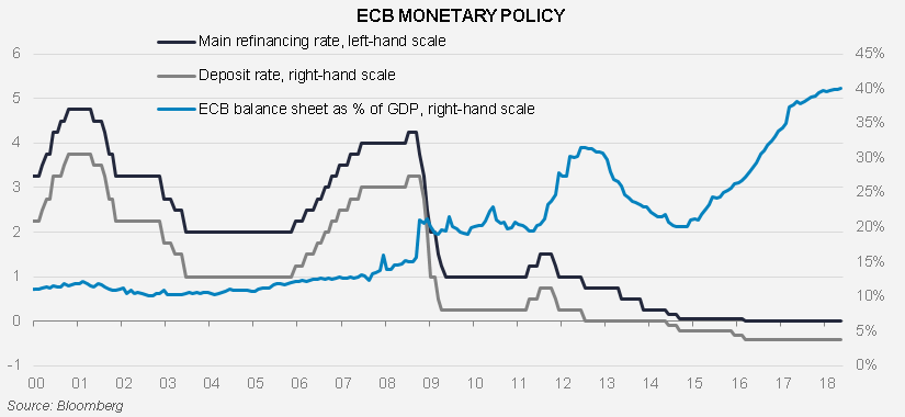 ECB: The finish line is in sight