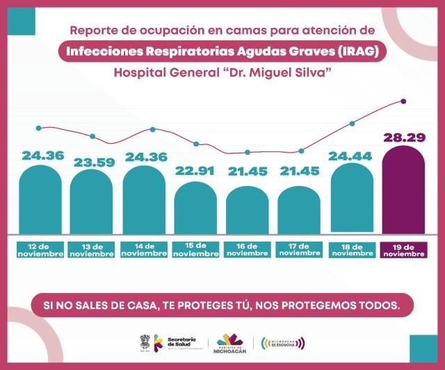 Registra Hospital Civil nuevo repunte de ocupación en camas COVID-19