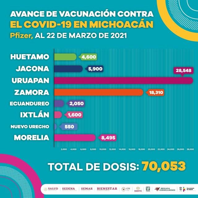 Concluye primera etapa de vacunación anti COVID-19 en 25 municipios de la entidad