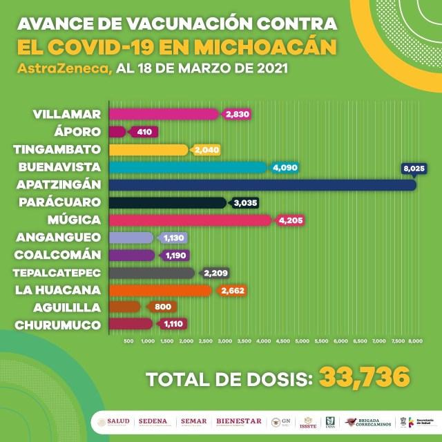 Reciben primera dosis COVID-19, 131 mil 225 adultos mayores de 60 años