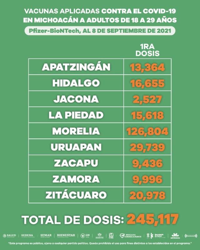 Suman 382 mil 191 dosis de vacuna anti COVID-19 a población de 18 a 29 años