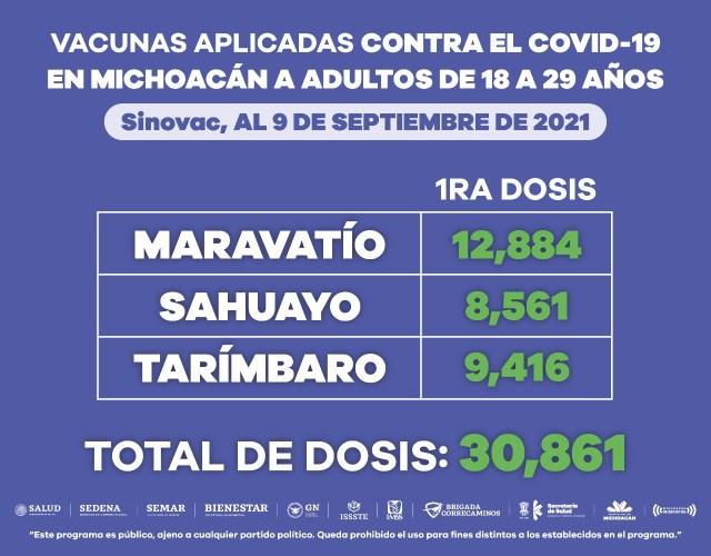 Población de 18 a 29 años ha recibido 415 mil 811 dosis de vacuna anti COVID-19