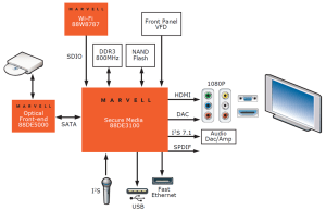Google's revitalization of its Androidbased TV effort via