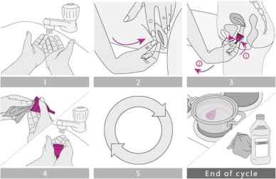 Menstrual cup wearing and removing cycle