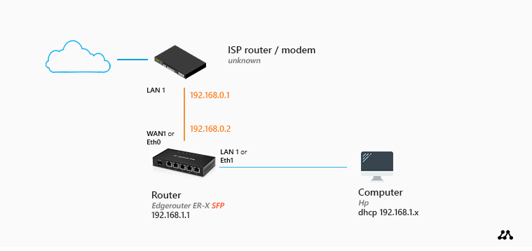 Howto Setup a Home Network: A Step-by-Step Guide