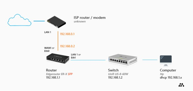 how to set up a home network  ultimate guide