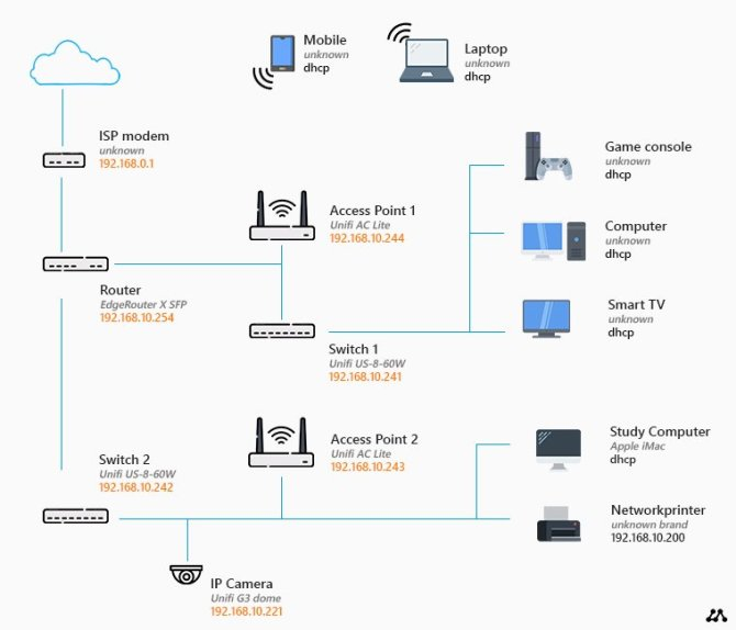 home network diagram  all network layouts explained