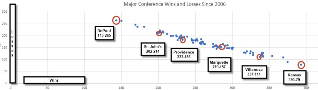 major conference grid w l