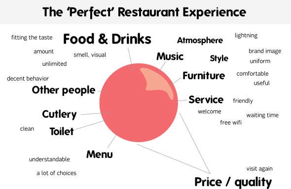 perfectrestaurantexperience1
