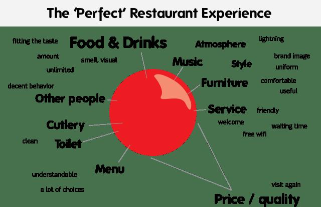 perfectrestaurantexperience1