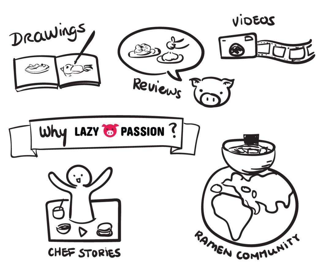 why lazypigpassion ramen community