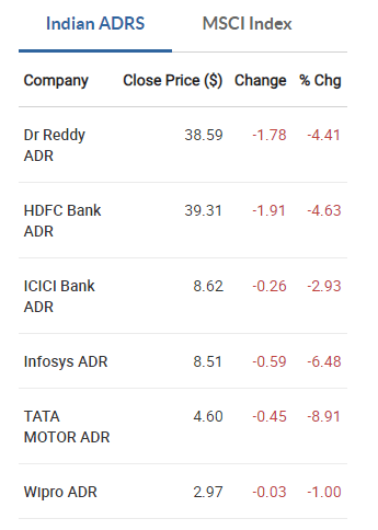Indian ADRs ended in the red on March 27