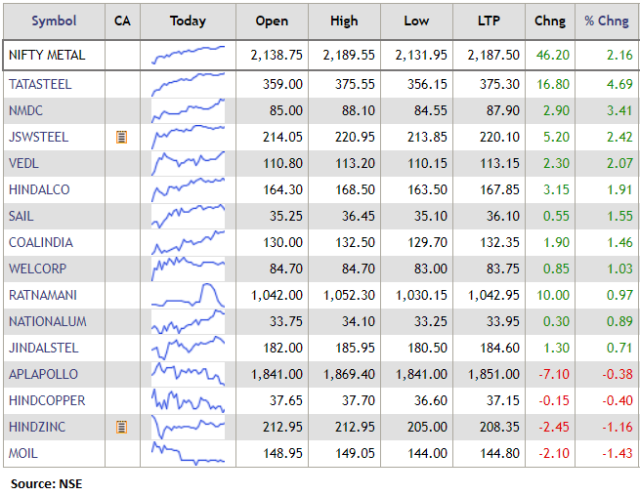 Nifty Metal Index rose 2 percent supported by the Tata Steel, NMDC, JSW Steel: