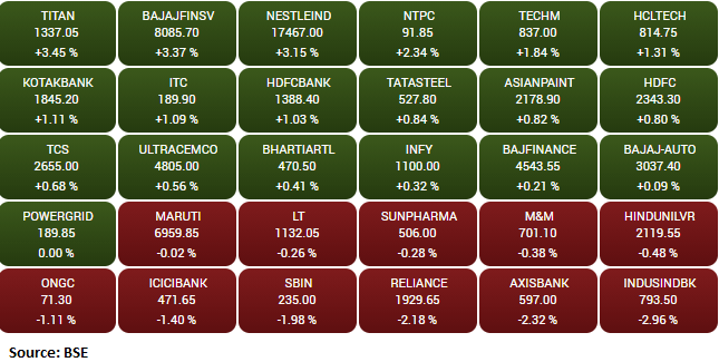 Market Update : Sensex is down 22.15 points or 0.05 percent at 43577.81, and the Nifty shed 1.40 points or 0.01 percent at 12770.30. Titan Company, Bajaj Finserv, Nestle India and NTPC are the top gainers while IndusInd Bank, Axis Bank and Reliance Industries dragged the most. Among the sectors, IT and FMCG space added a percent each while the midcap and smallcap indices are also trading in the green.