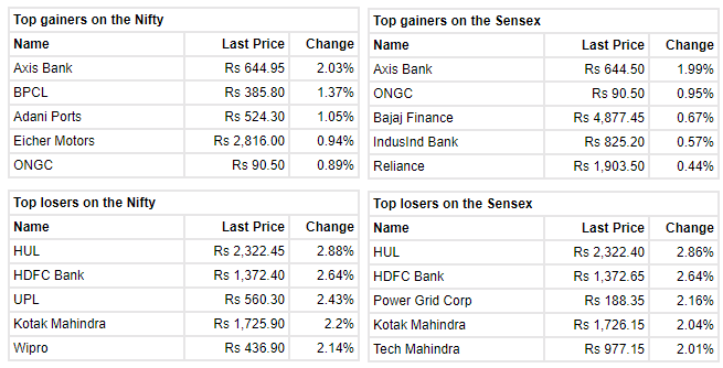 Market Updates : Benchmark indices are trading lower with Nifty below 13,850. At 10:29 IST, the Sensex was down 467.44 points or 0.99% at 46,942.49, and the Nifty was down 134.90 points or 0.97% at 13,832.60. About 1178 shares have advanced, 1113 shares declined, and 101 shares are unchanged.