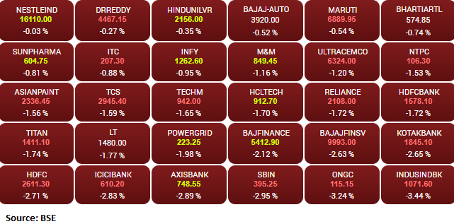 Market opens: Sensex is down 917.24 points or 1.80% at 50122.07, and the Nifty down 267.80 points or 1.77% at 14829.60.