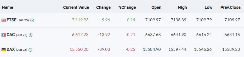 European markets are trading flat with FTSE up marginally in the green