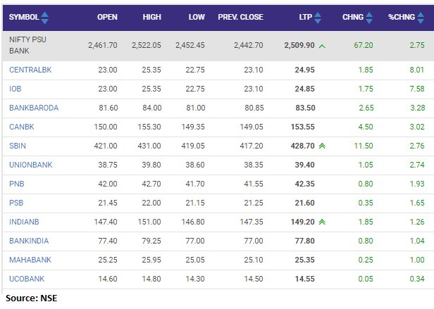 Nifty PSU Bank index added nearly 3 percent led by the Central Bank of India, IOB, Bank of Baroda