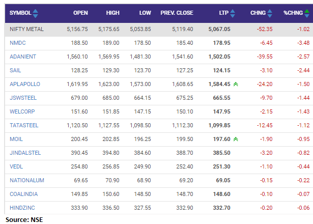 Nifty metal index shed 1 percent dragged by the NMDC, Adani Enterprises, SAIL, APL Apollo