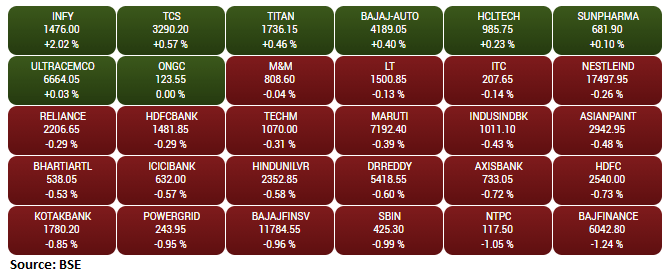 Gainers and Losers on the BSE Sensex in the early trade: