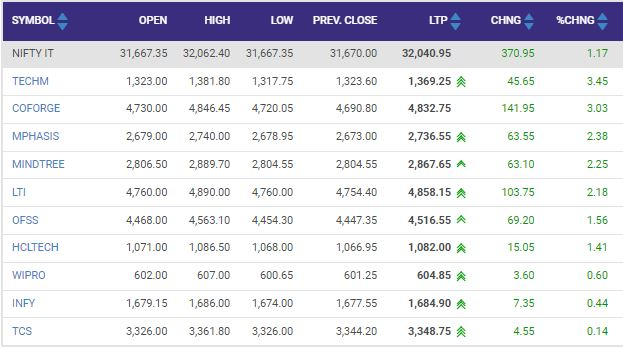 Nifty IT index is up with decent gains with all components in the green.