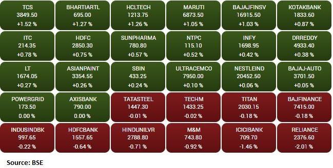 Market update at 2 PM: Sensex is down 55.50 points or 0.10% at 58249.57, and the Nifty shed 2.50 points or 0.01% at 17366.80.