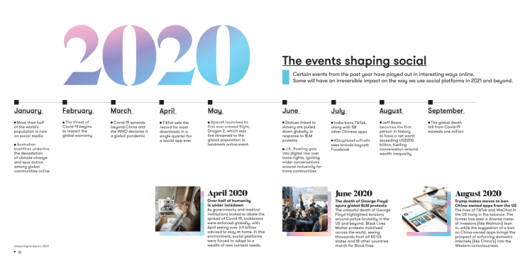 Chronologie de 2020