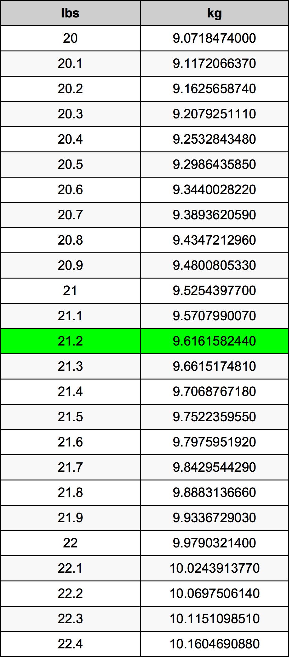 21.2ポンドをキログラム単位変換   21.2lbsをkg単位変換
