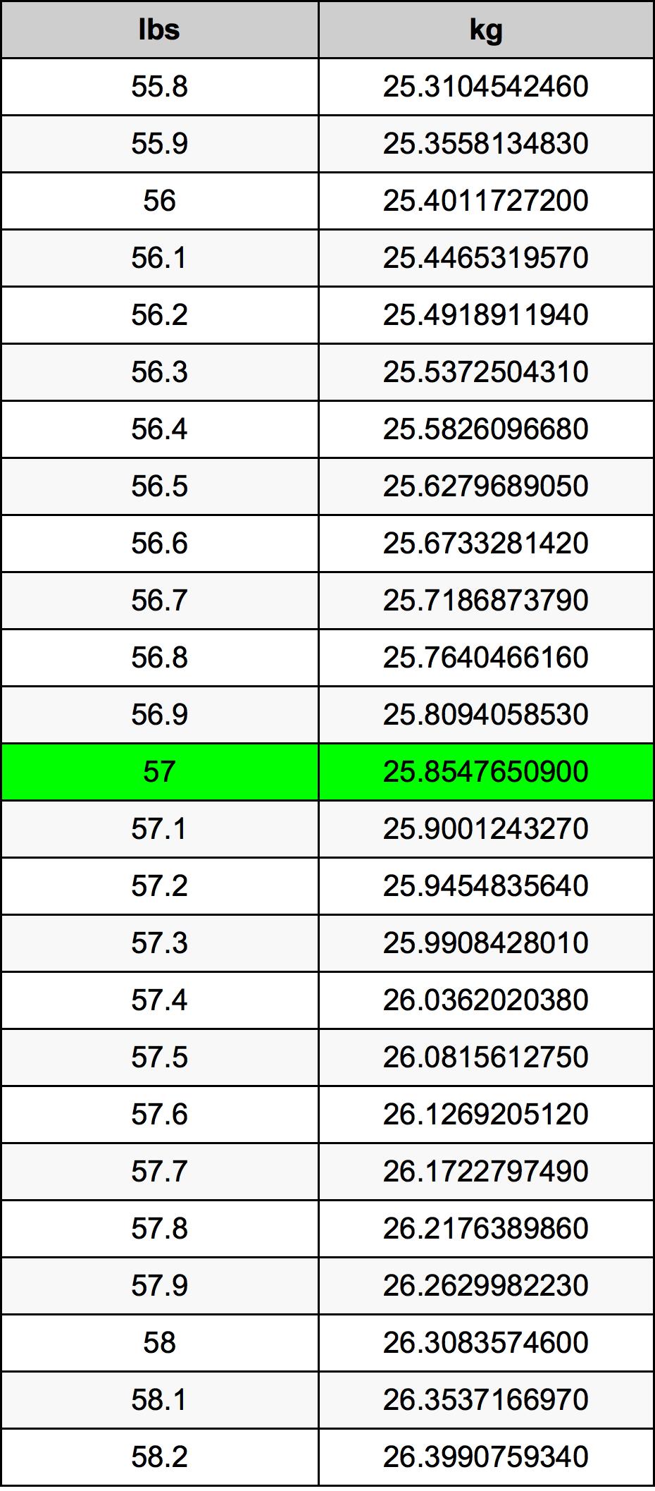 57ポンドをキログラム単位変換   57lbsをkg単位変換