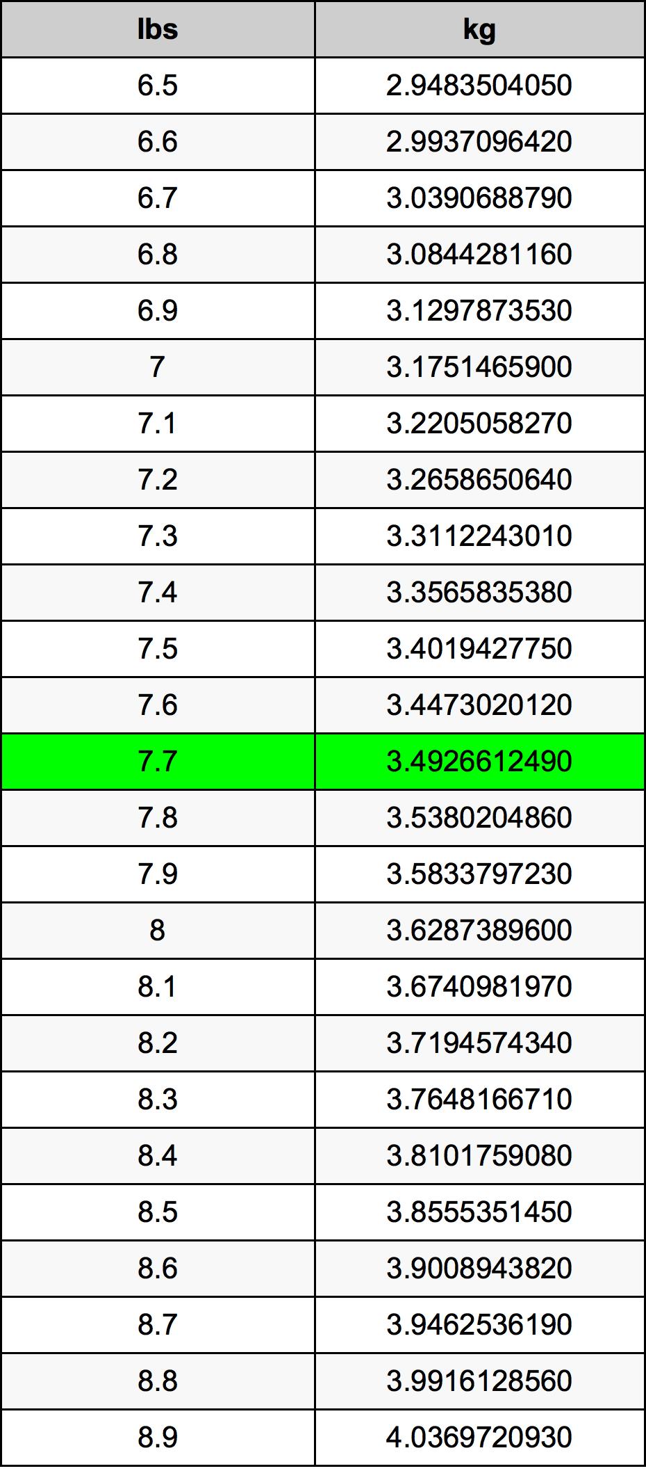 7.7ポンドをキログラム単位変換   7.7lbsをkg単位変換