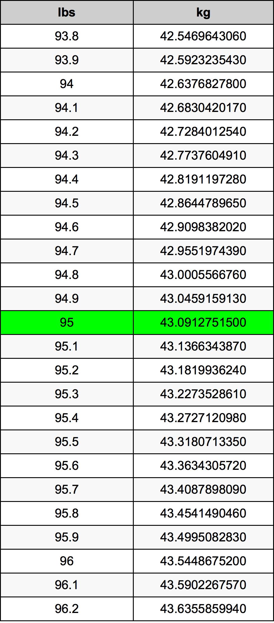 95ポンドをキログラム単位変換   95lbsをkg単位変換