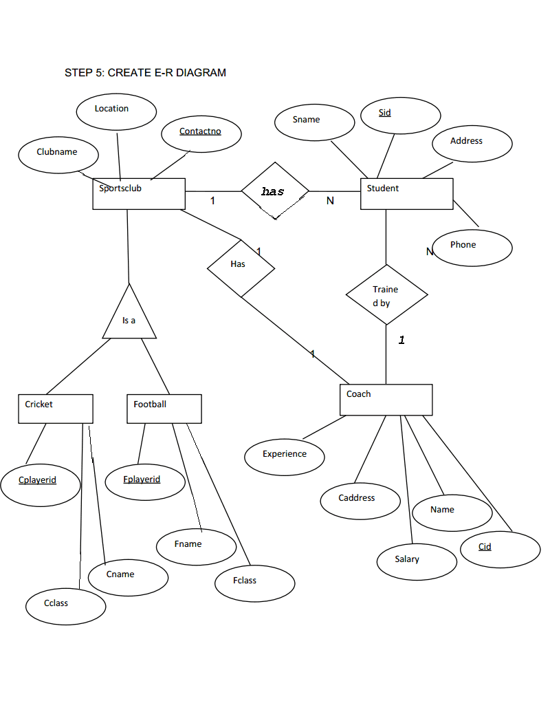 medium resolution of extended er diagram