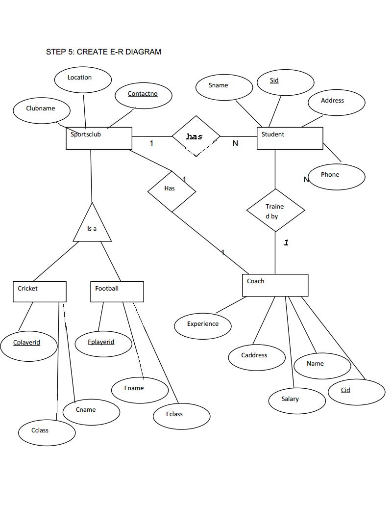 hight resolution of extended er diagram