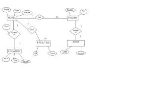 ER DIAGRAM OF HOTEL MANAGEMENT(ROLL NO14 S5CS2) | LBS