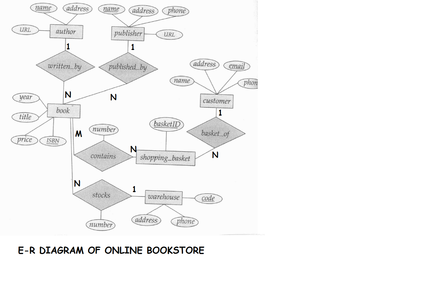database er diagram for courier management system 1999 mustang wiring leave free engine image