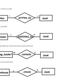 er diagram book simple wiring schema er diagram of hotel er diagram book [ 1550 x 1030 Pixel ]