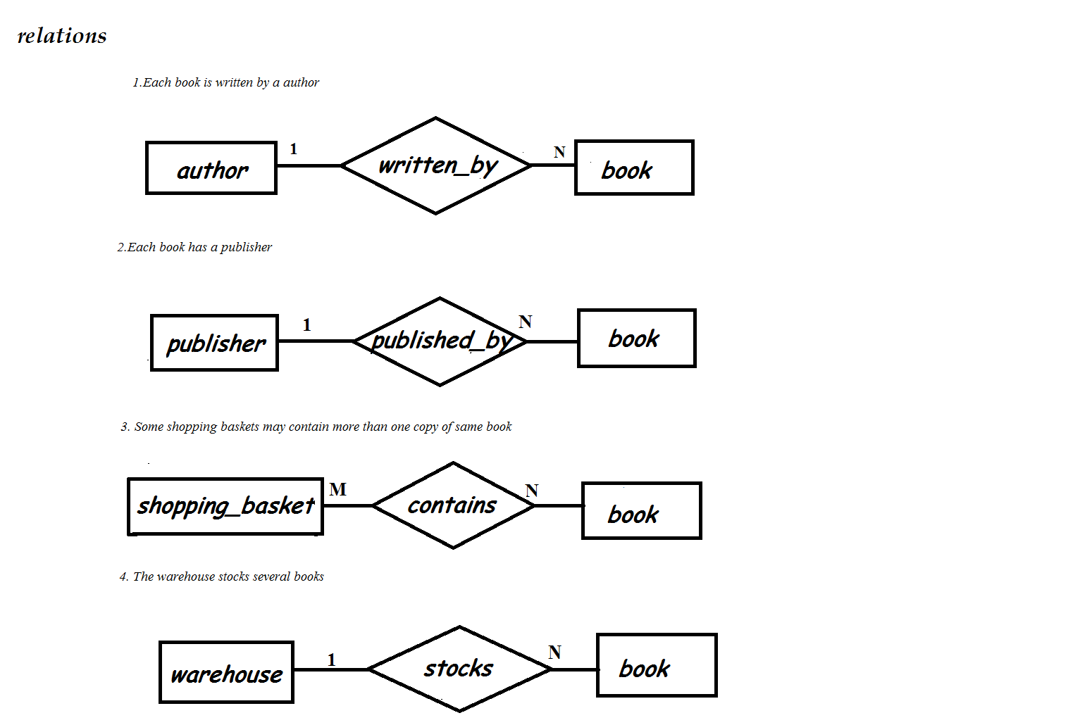 hight resolution of e r diagram for online bookstore roll n0 3 s5 cs2 lbs kuttipedia rh lbsitbytes2010 wordpress com