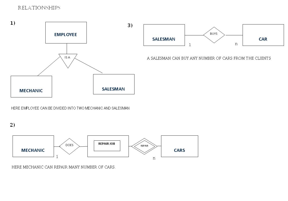 er diagram for leave management system daisy chain wiring extended diagrams lbs kuttipedia