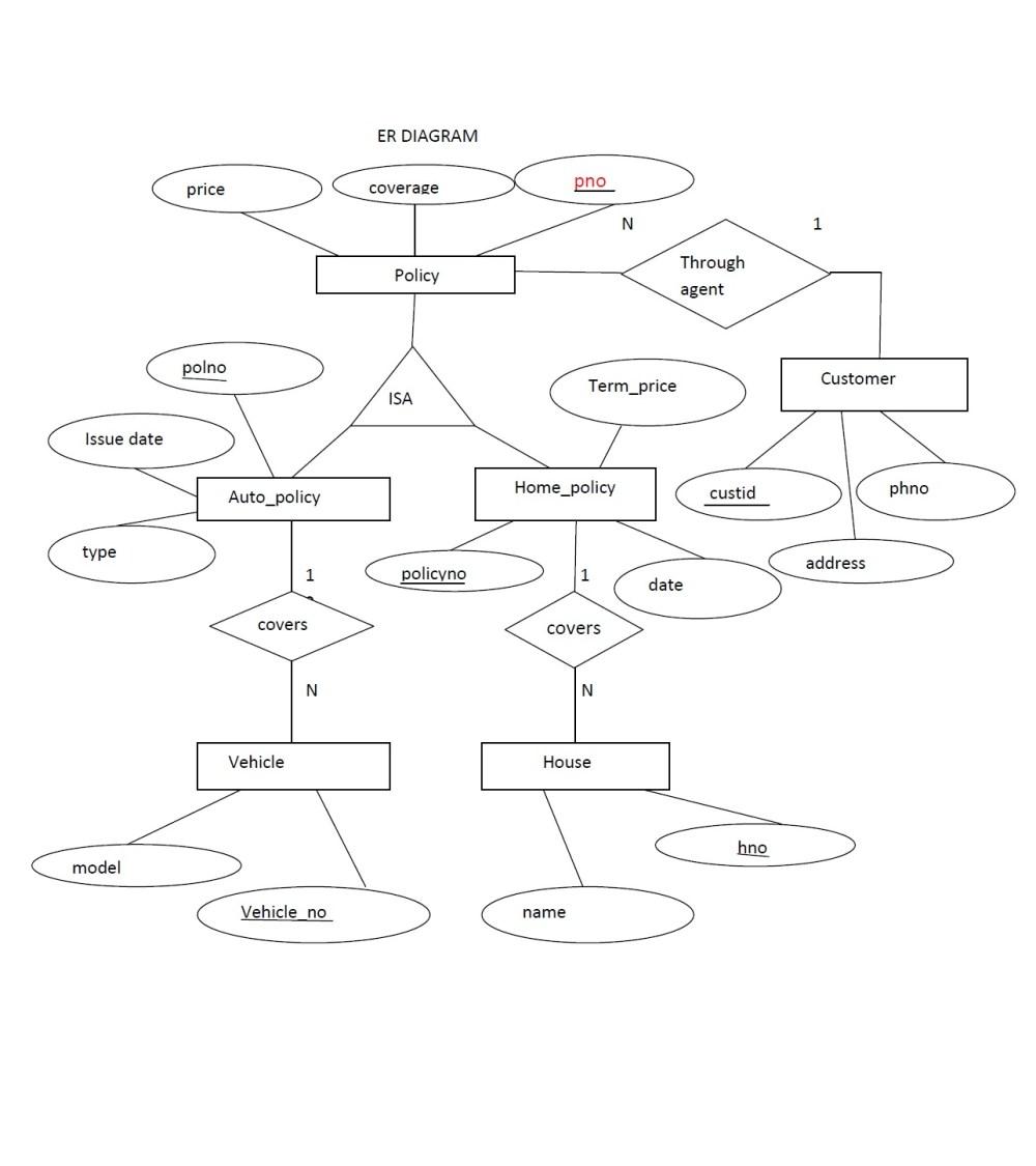 medium resolution of er diagram insurance