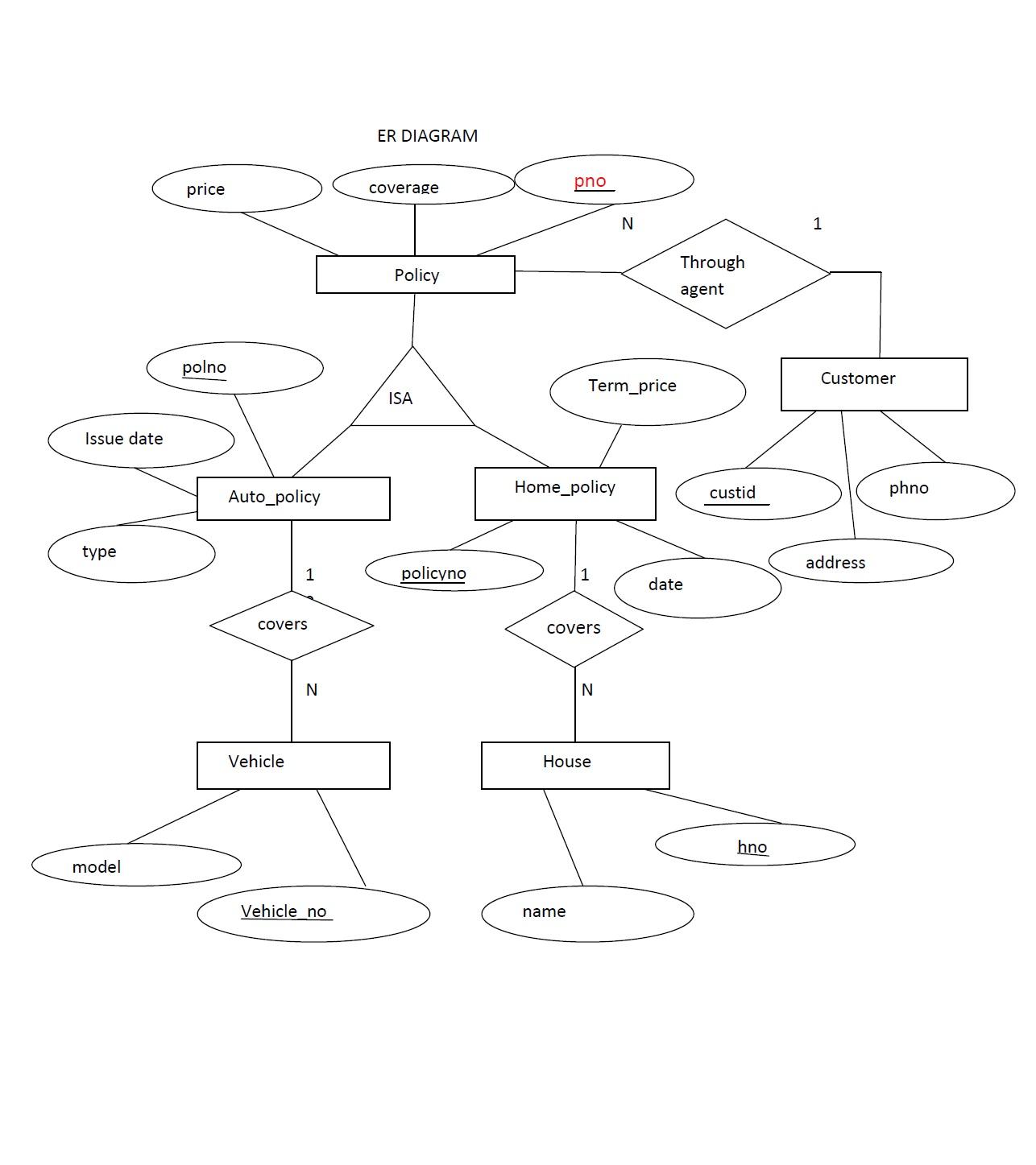 hight resolution of er diagram insurance