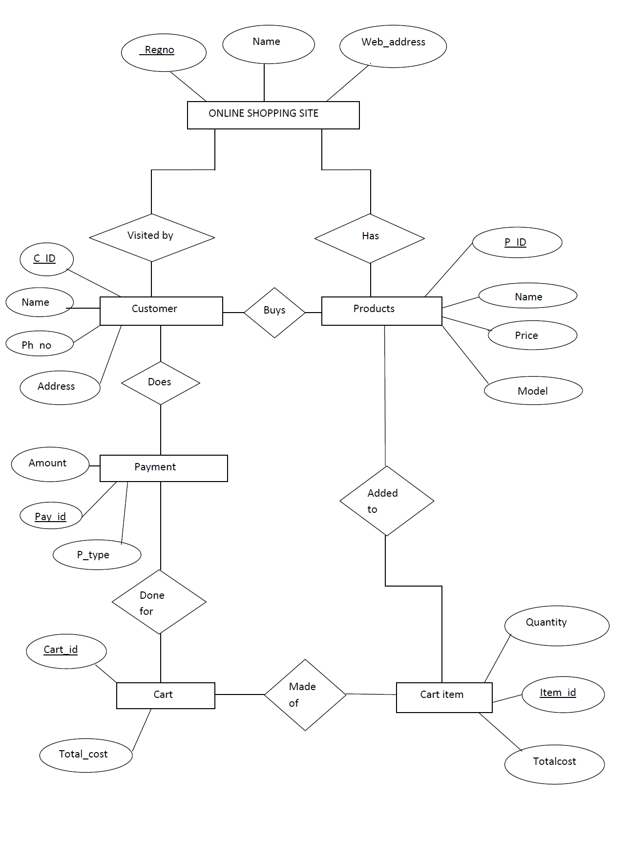 MAPPING ER DIAGRAM TO RELATIONAL MODEL Rollno 50 LBS Kuttipedia