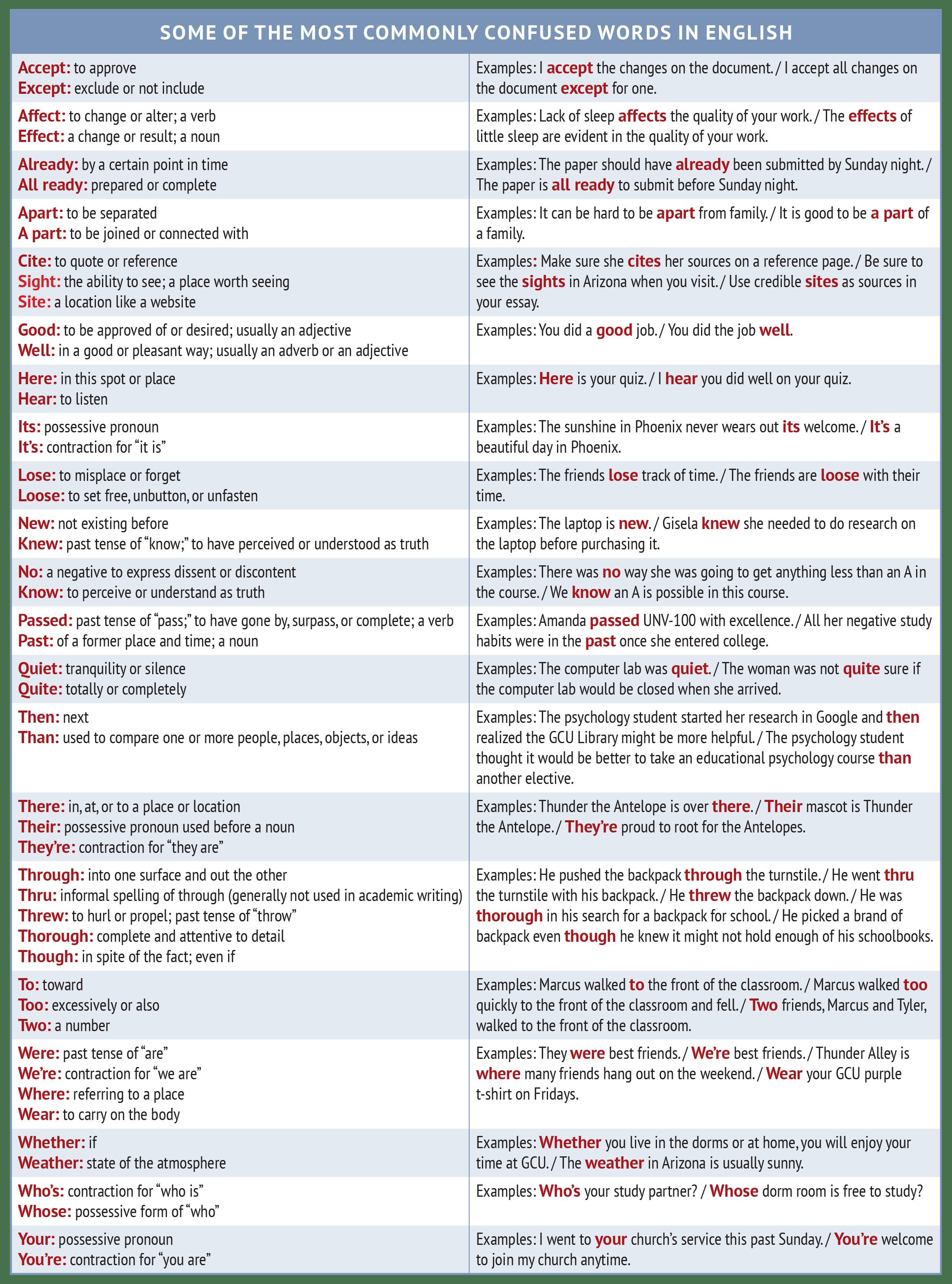 Confused Words Worksheet