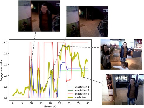 Engagement annotated values and our model's predictions over a guided tour interaction sequence recorded from our robot's head camera.