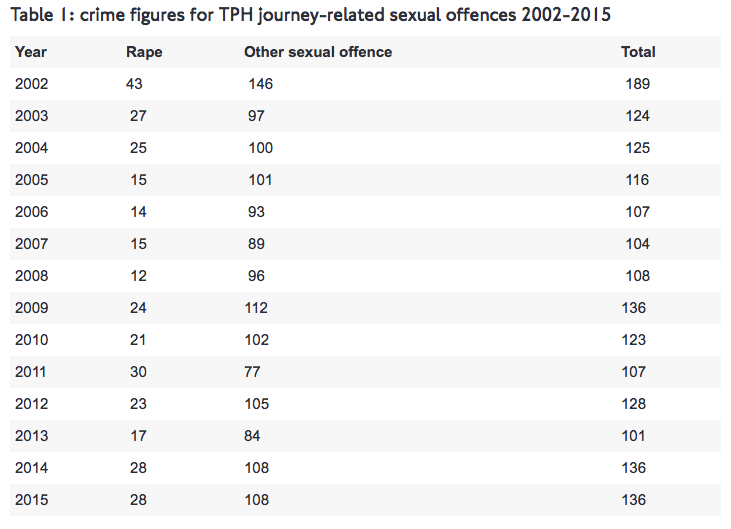 TPH journey-related sexual offences