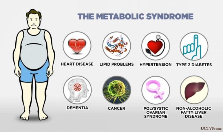 sindromul metabolic si afectiunile lui, diabet, obezitate, boli de inima, cancer, tensiune arteriala, ovar polichistic