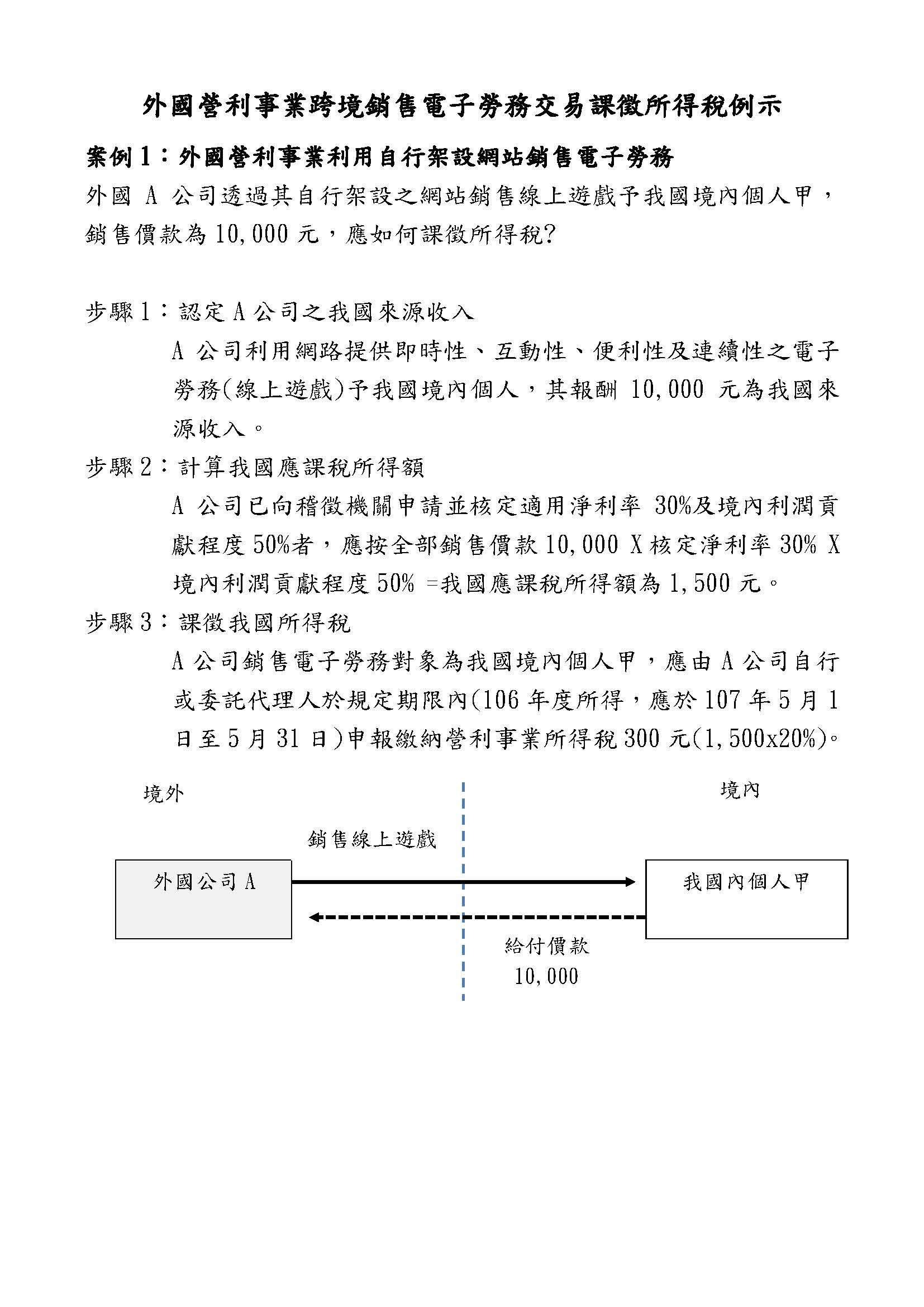 「跨境電商」同業利潤標準淨利率為「30% 」~ 財政部將於近日發布外國營利事業「跨境銷售電子勞務課徵 ...