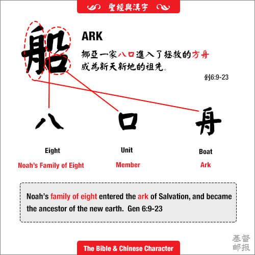 符合聖經真理的七個中文字