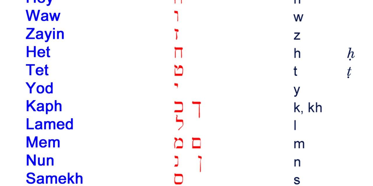 希伯來文字母名稱念法